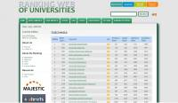 Webometrics Rank of UNUD Placed in Rank 9th Best in Indonesia