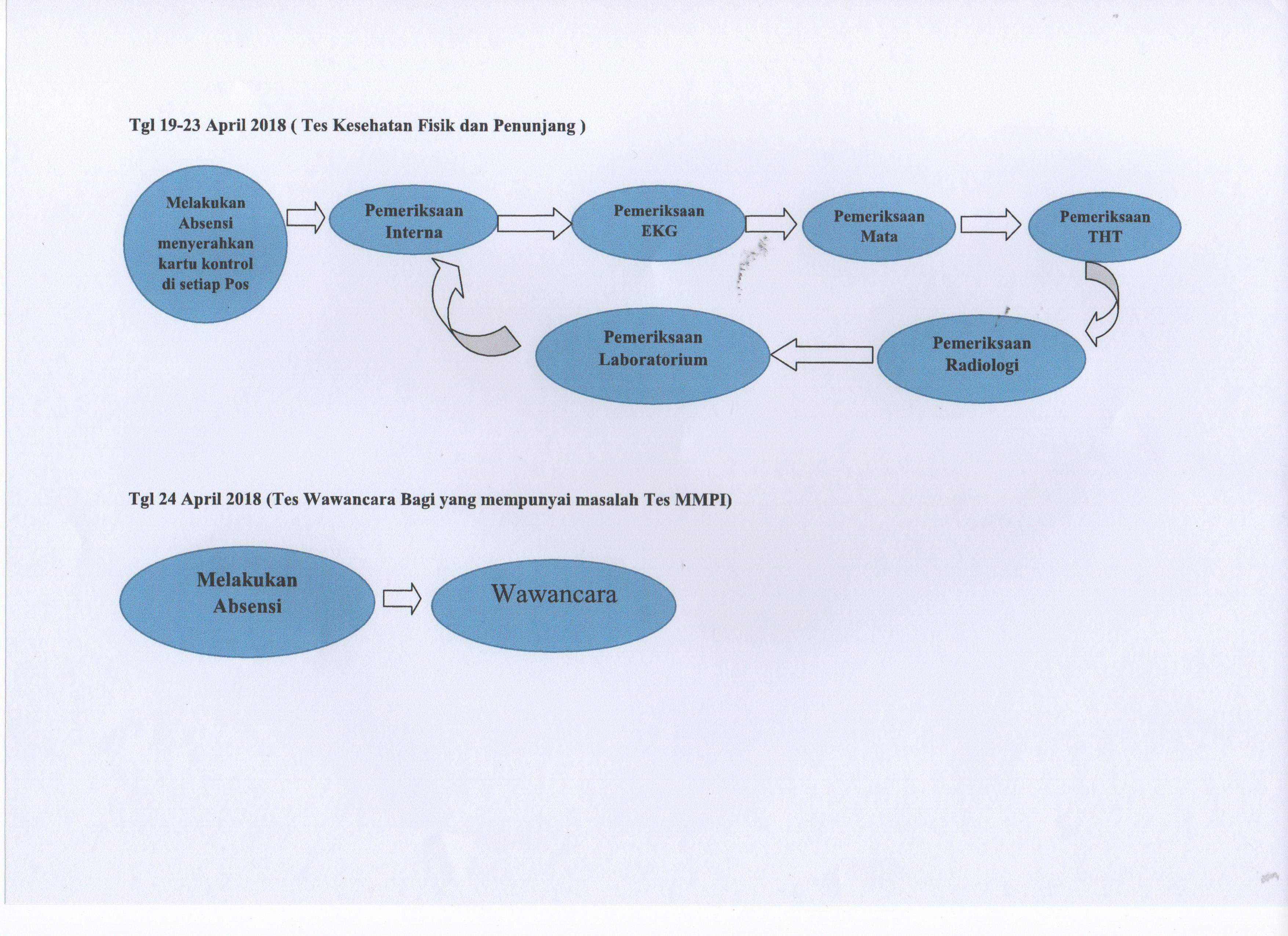 Informasi Jadwal Tes Kesehatan pada Seleksi    - UNUD